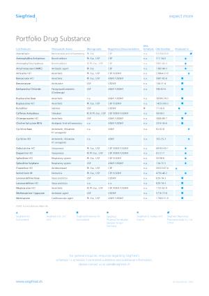 Product List Drug Substance